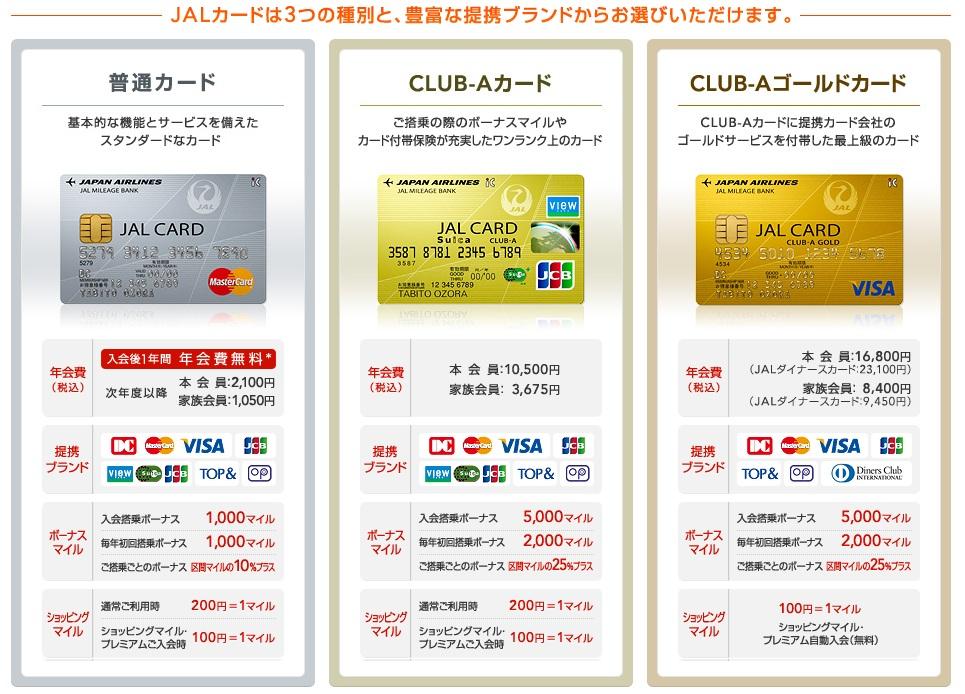 JALカードの種類